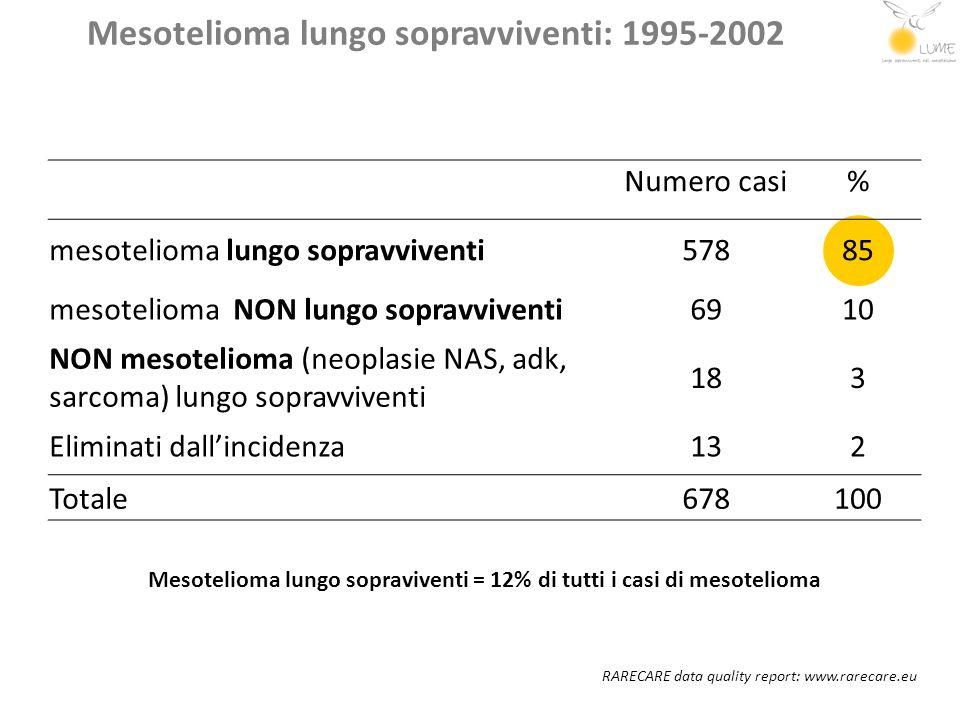Mesotelioma lungo sopravviventi: 1995-2002