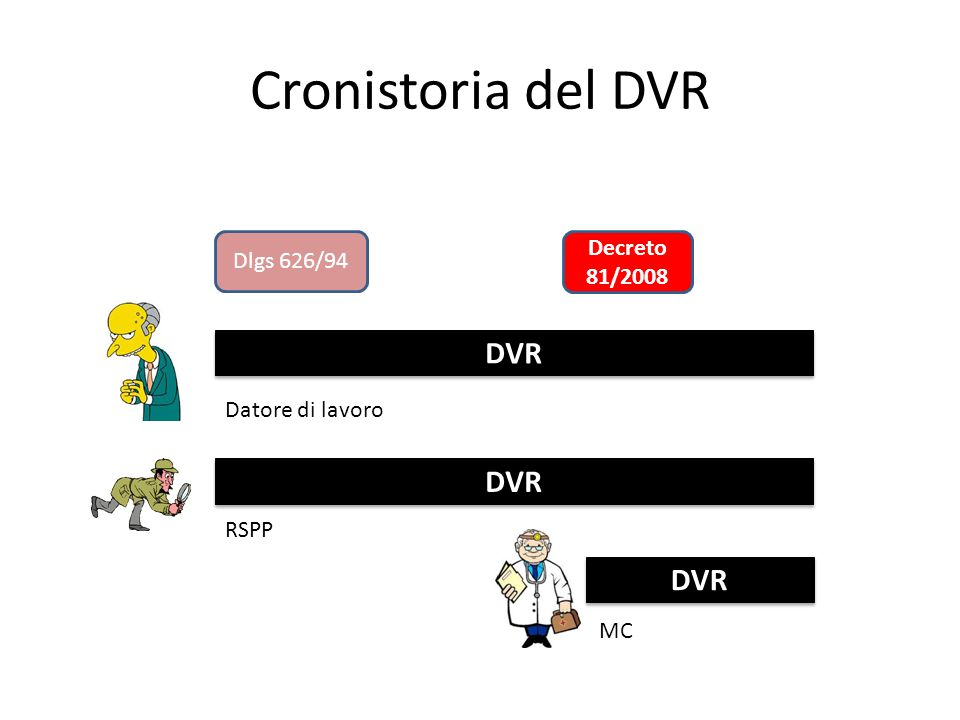 Cronistoria del DVR DVR DVR DVR Decreto 81/2008 Dlgs 626/94