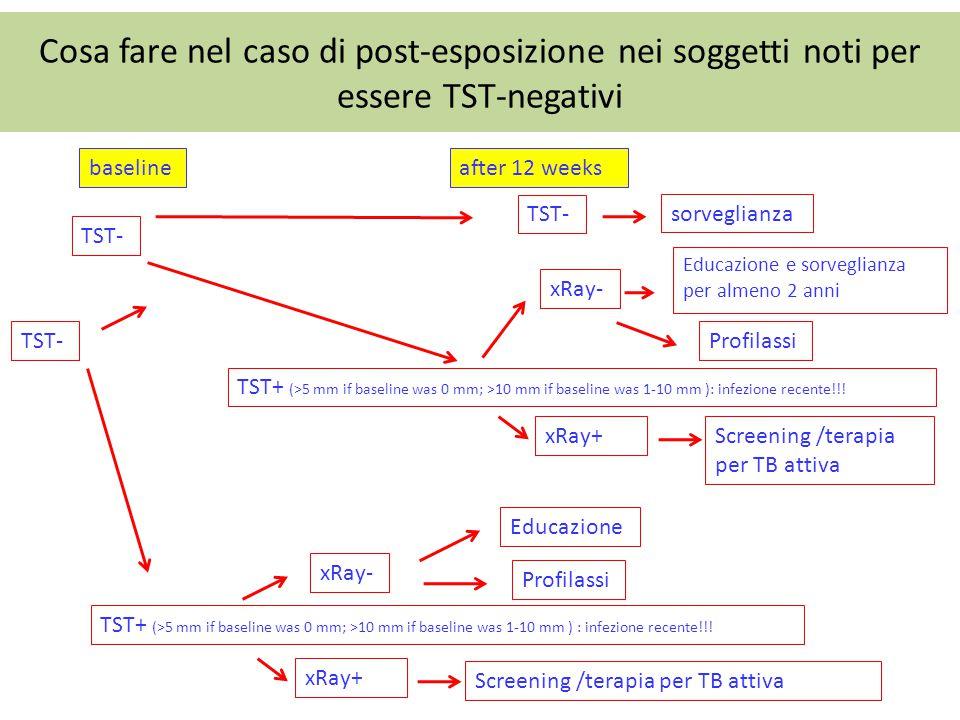 Cosa fare nel caso di post-esposizione nei soggetti noti per essere TST-negativi