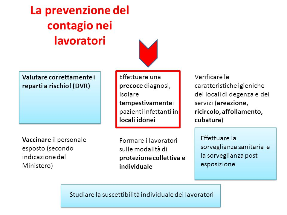 La prevenzione del contagio nei lavoratori