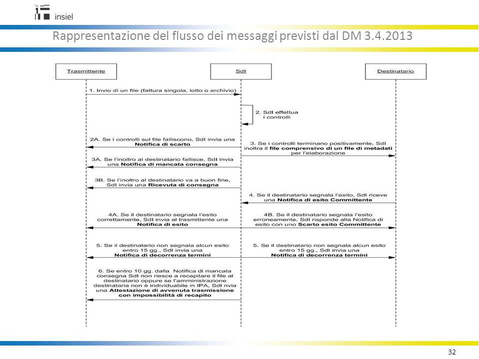Rappresentazione del flusso dei messaggi previsti dal DM 3.4.2013
