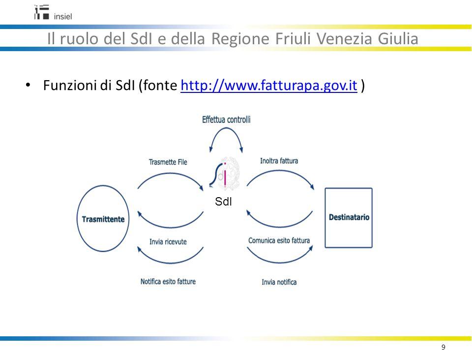 Il ruolo del SdI e della Regione Friuli Venezia Giulia