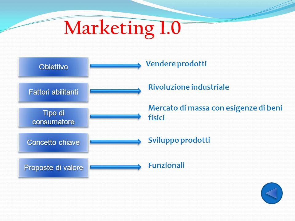 Marketing 1.0 Vendere prodotti Rivoluzione industriale