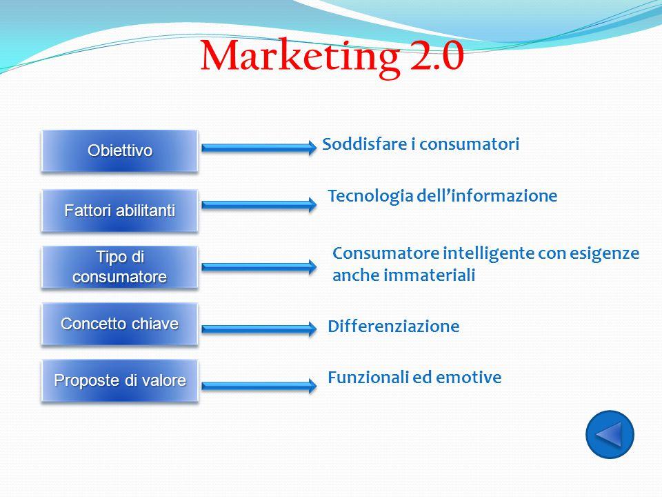 Marketing 2.0 Soddisfare i consumatori Tecnologia dell'informazione