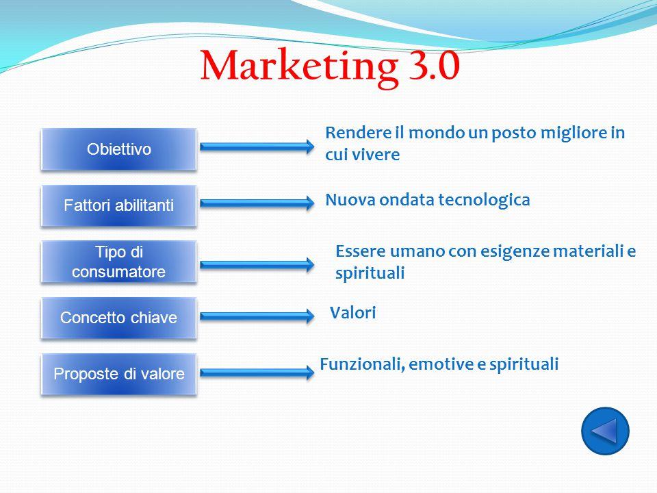 Marketing 3.0 Rendere il mondo un posto migliore in cui vivere