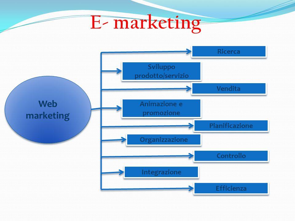 Sviluppo prodotto/servizio Animazione e promozione