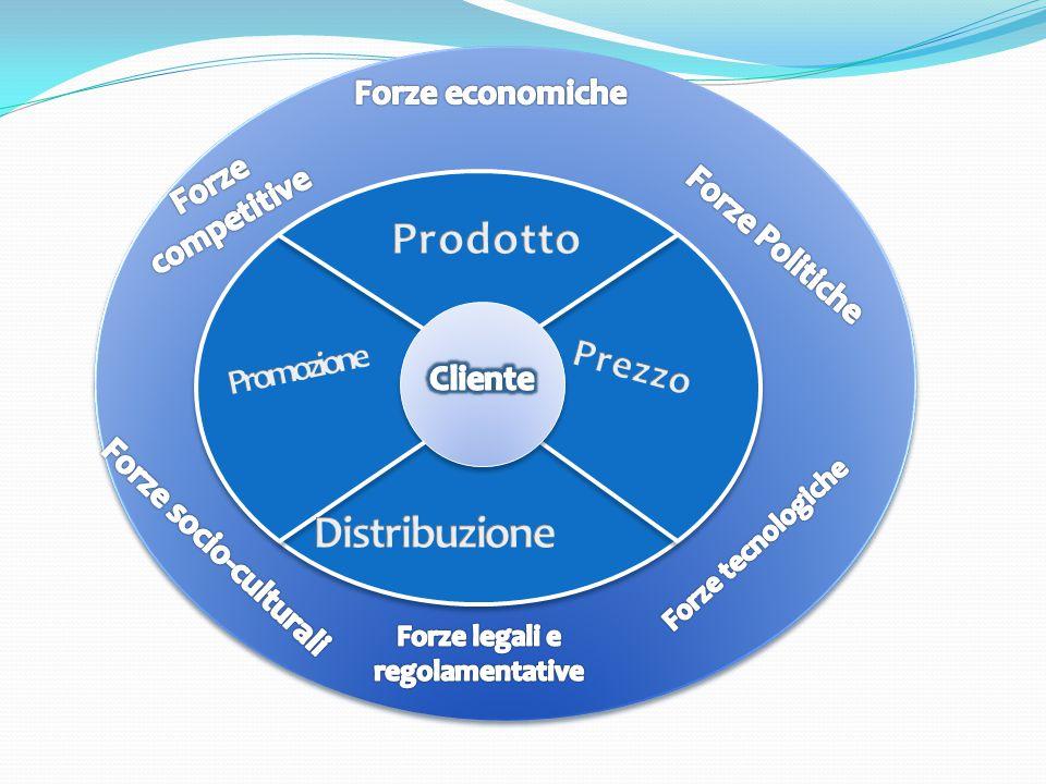 Forze socio-culturali Forze legali e regolamentative