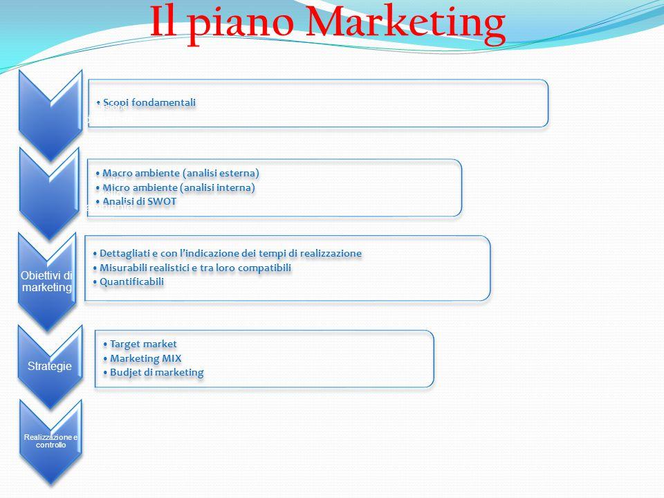 Il piano Marketing Scopi fondamentali Macro ambiente (analisi esterna)