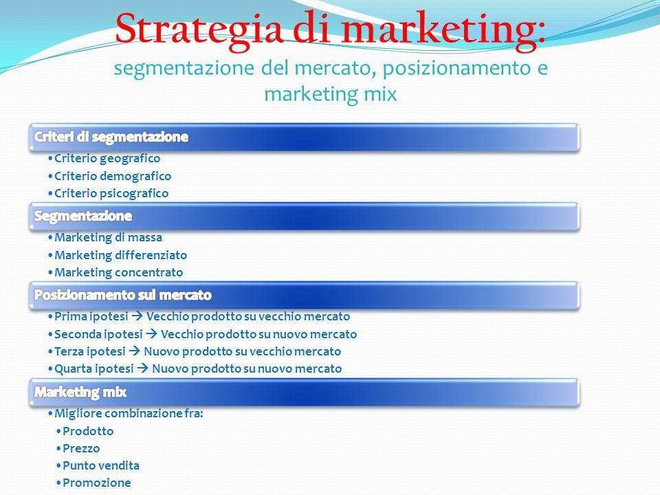 Strategia di marketing: segmentazione del mercato, posizionamento e marketing mix