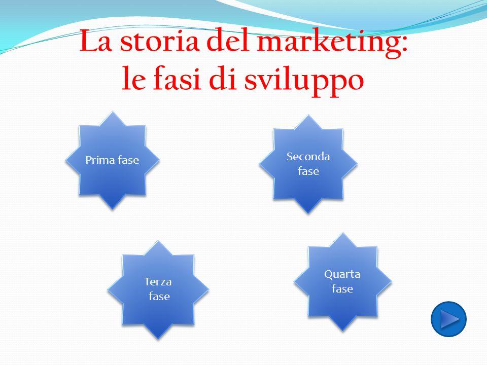 La storia del marketing: le fasi di sviluppo