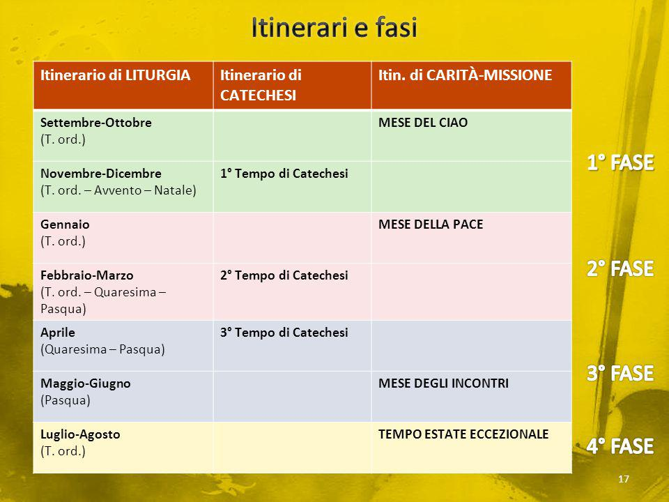 Itinerari e fasi 1° FASE 2° FASE 3° FASE 4° FASE