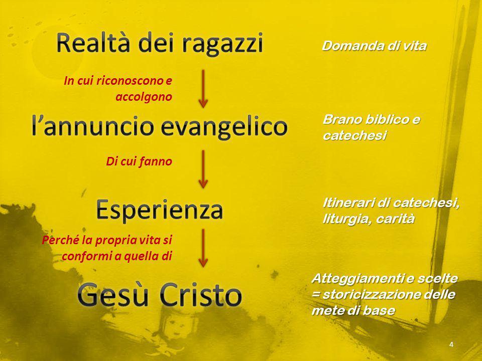 l'annuncio evangelico