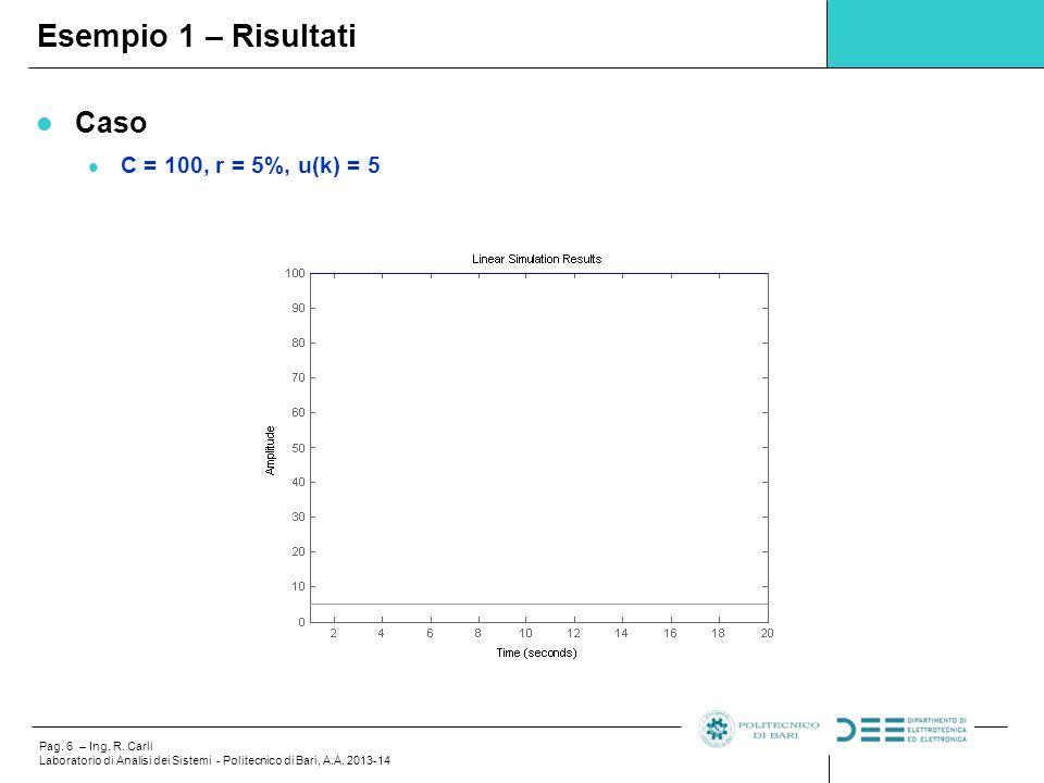 Esempio 1 – Risultati Caso C = 100, r = 5%, u(k) = 5