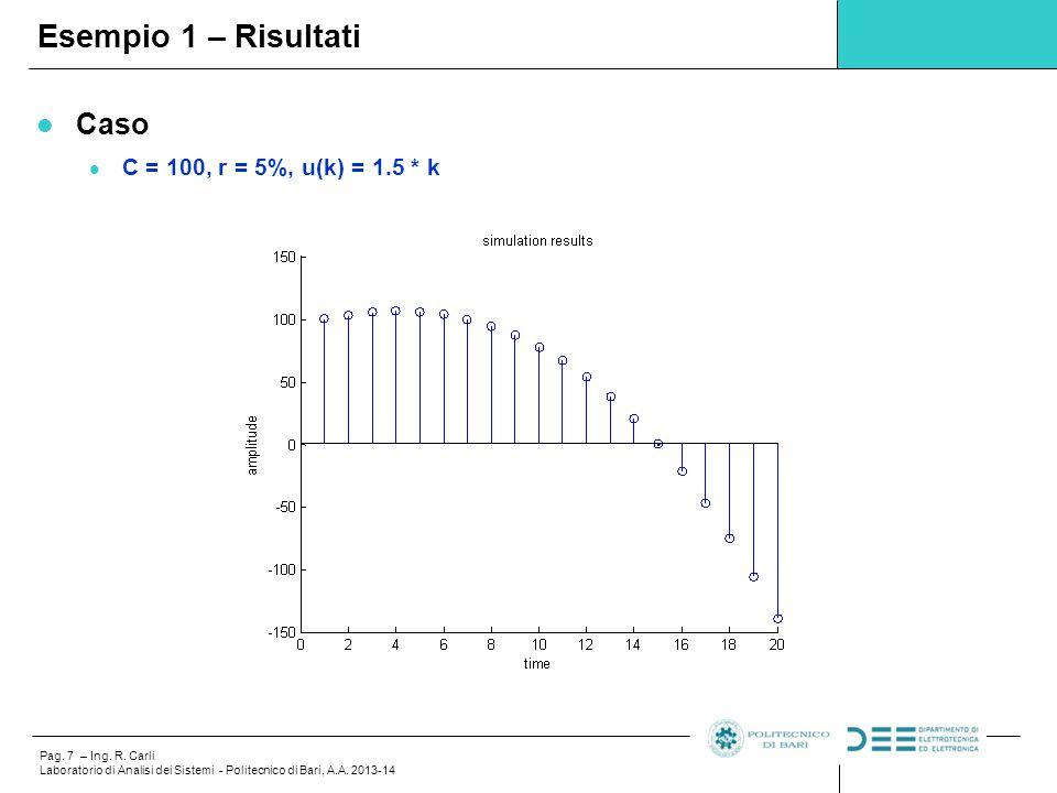Esempio 1 – Risultati Caso C = 100, r = 5%, u(k) = 1.5 * k