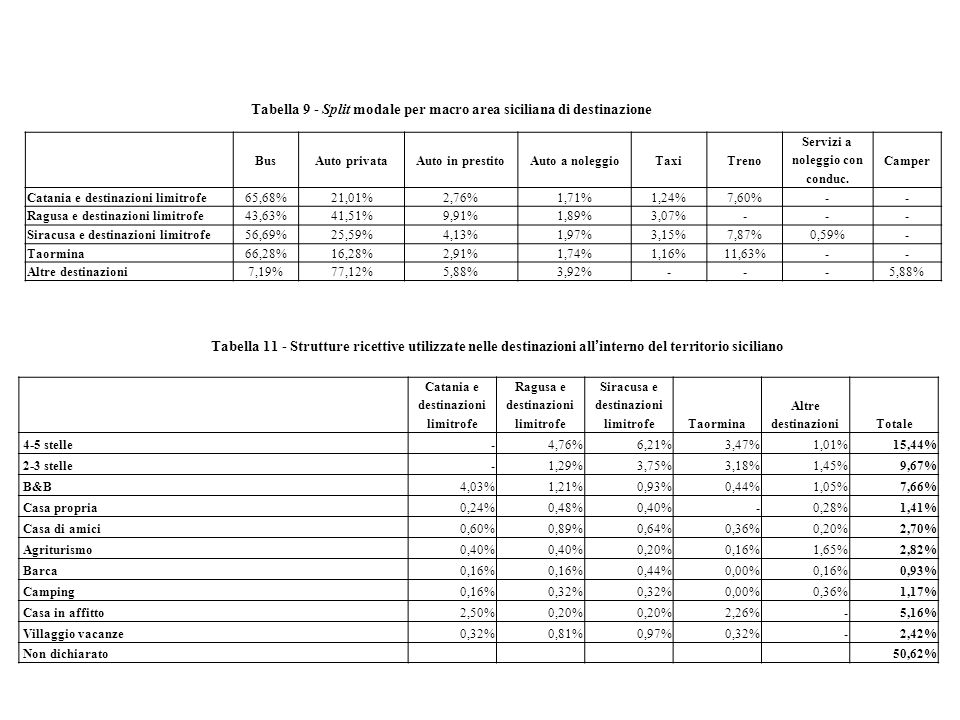 Tabella 9 - Split modale per macro area siciliana di destinazione