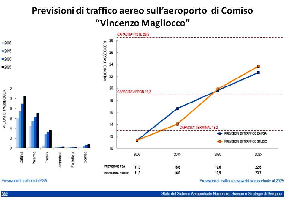 Previsioni di traffico aereo sull'aeroporto di Comiso