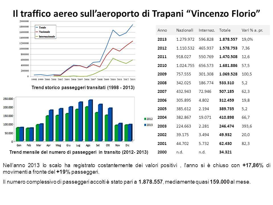Il traffico aereo sull'aeroporto di Trapani Vincenzo Florio