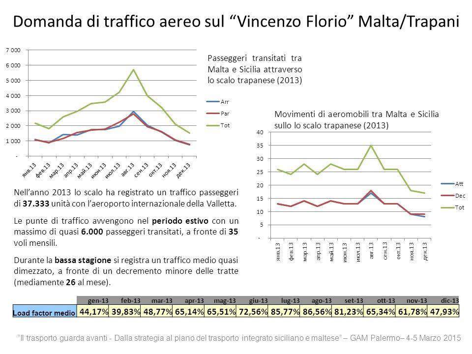 Domanda di traffico aereo sul Vincenzo Florio Malta/Trapani