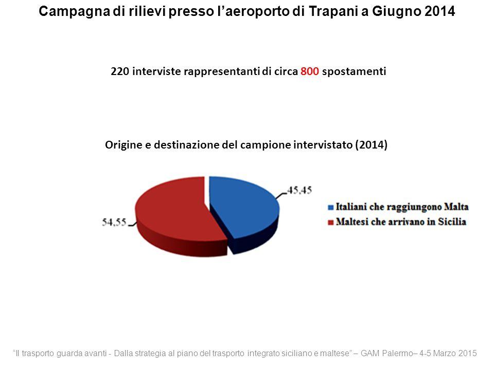 Campagna di rilievi presso l'aeroporto di Trapani a Giugno 2014