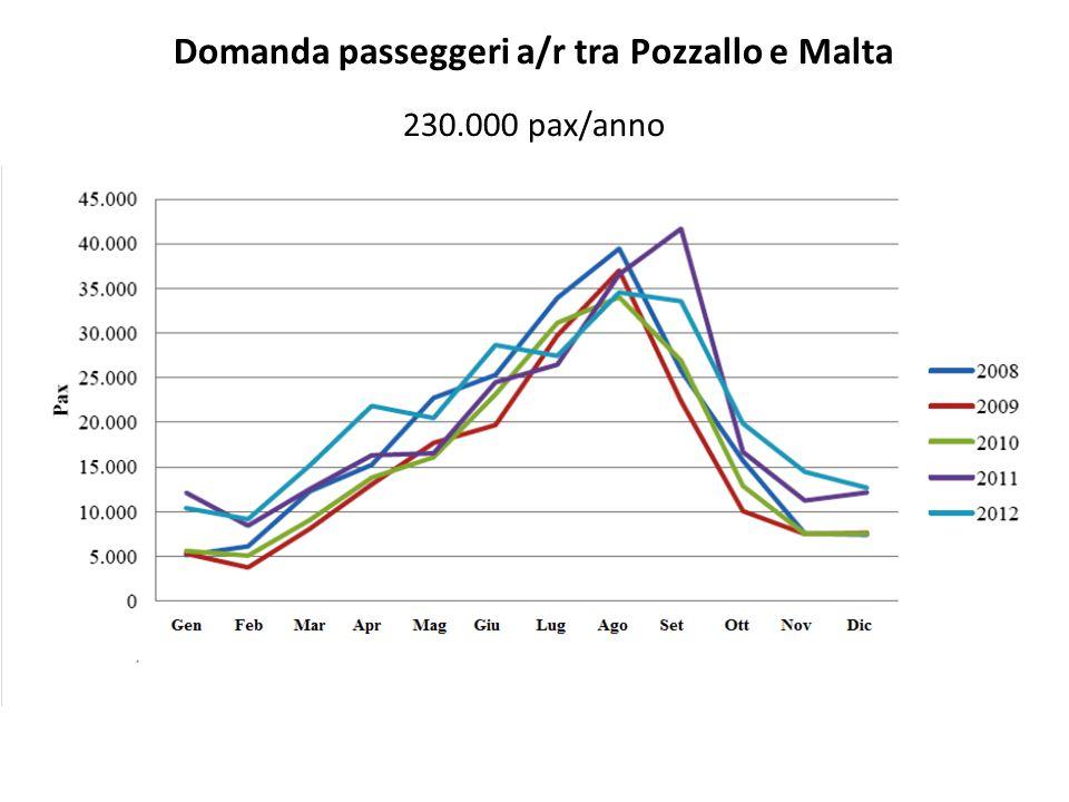 Domanda passeggeri a/r tra Pozzallo e Malta 230.000 pax/anno