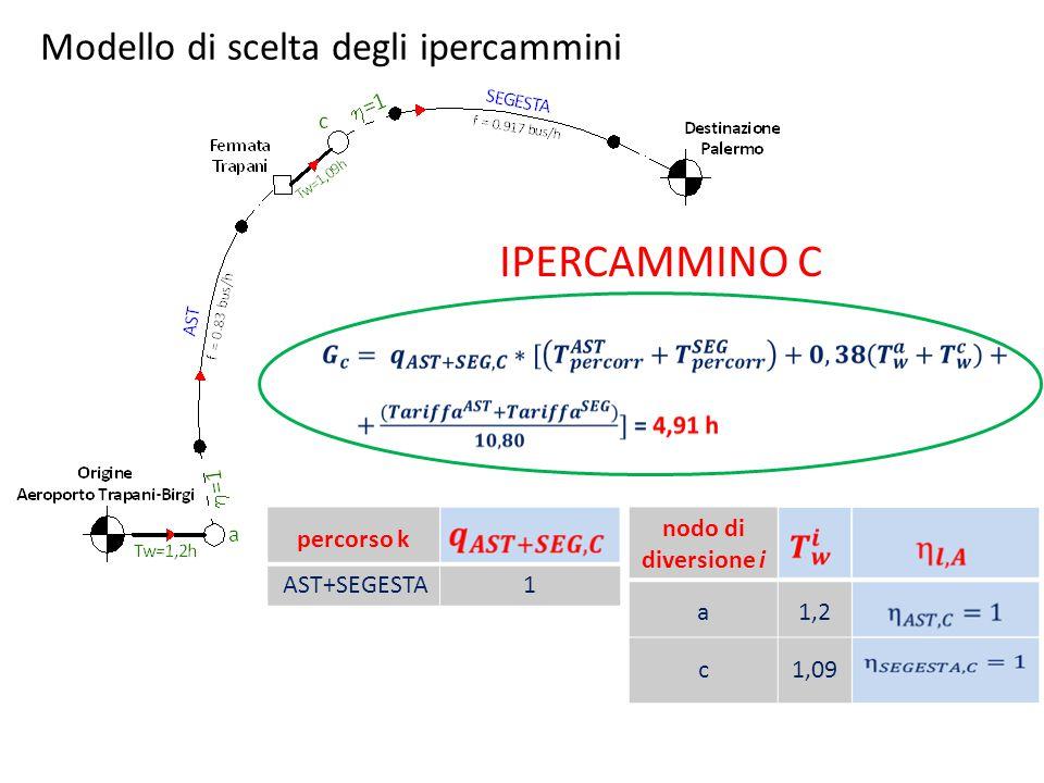 Modello di scelta degli ipercammini