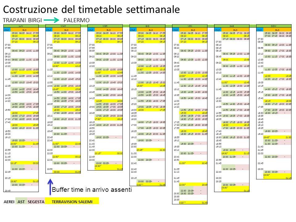 Costruzione del timetable settimanale TRAPANI BIRGI PALERMO