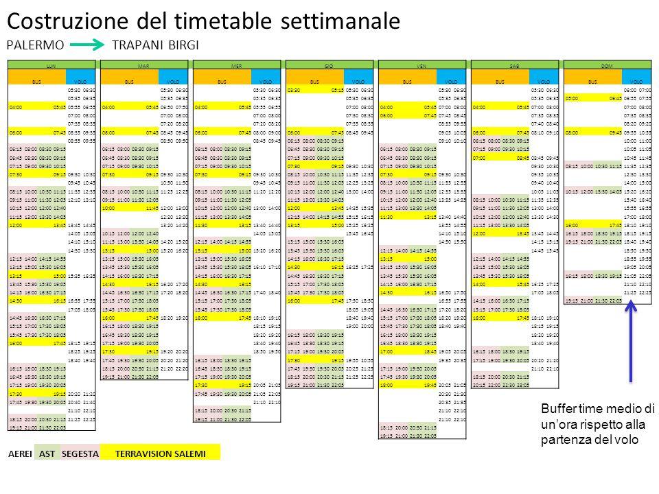 Costruzione del timetable settimanale PALERMO TRAPANI BIRGI