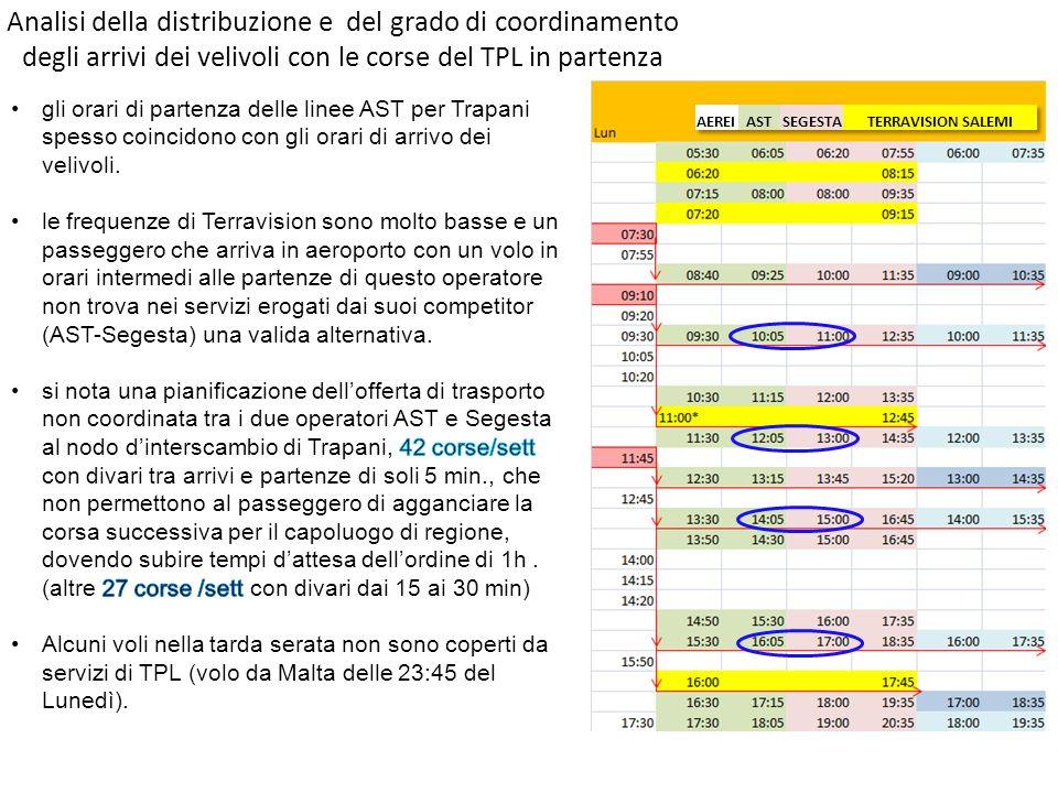 Analisi della distribuzione e del grado di coordinamento degli arrivi dei velivoli con le corse del TPL in partenza