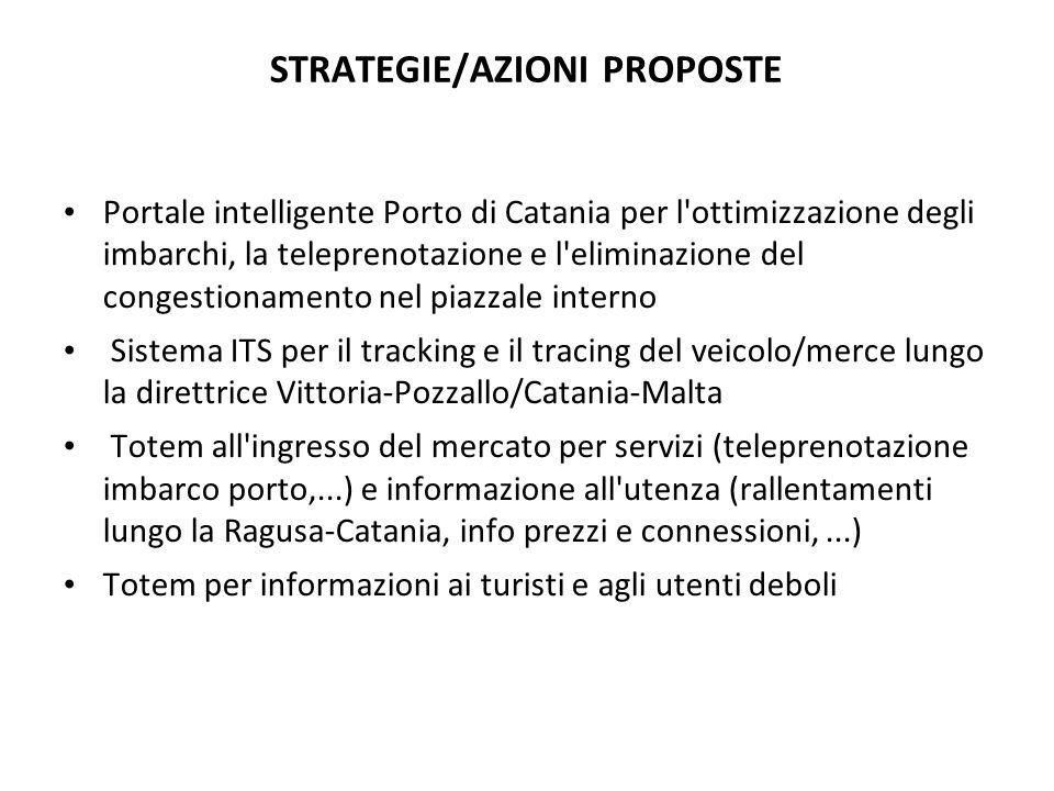STRATEGIE/AZIONI PROPOSTE