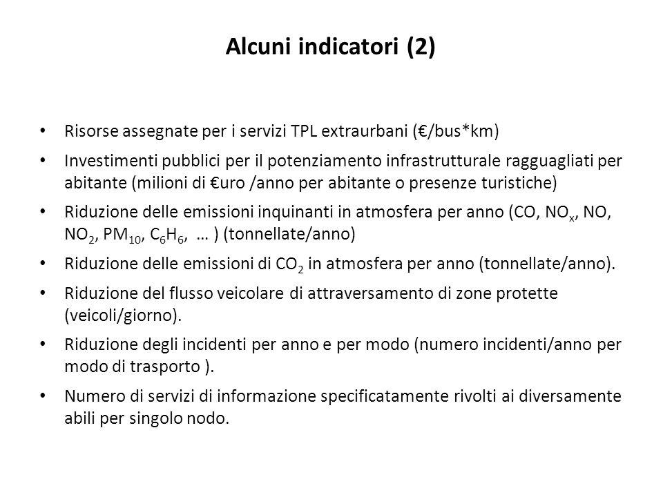 Alcuni indicatori (2) Risorse assegnate per i servizi TPL extraurbani (€/bus*km)