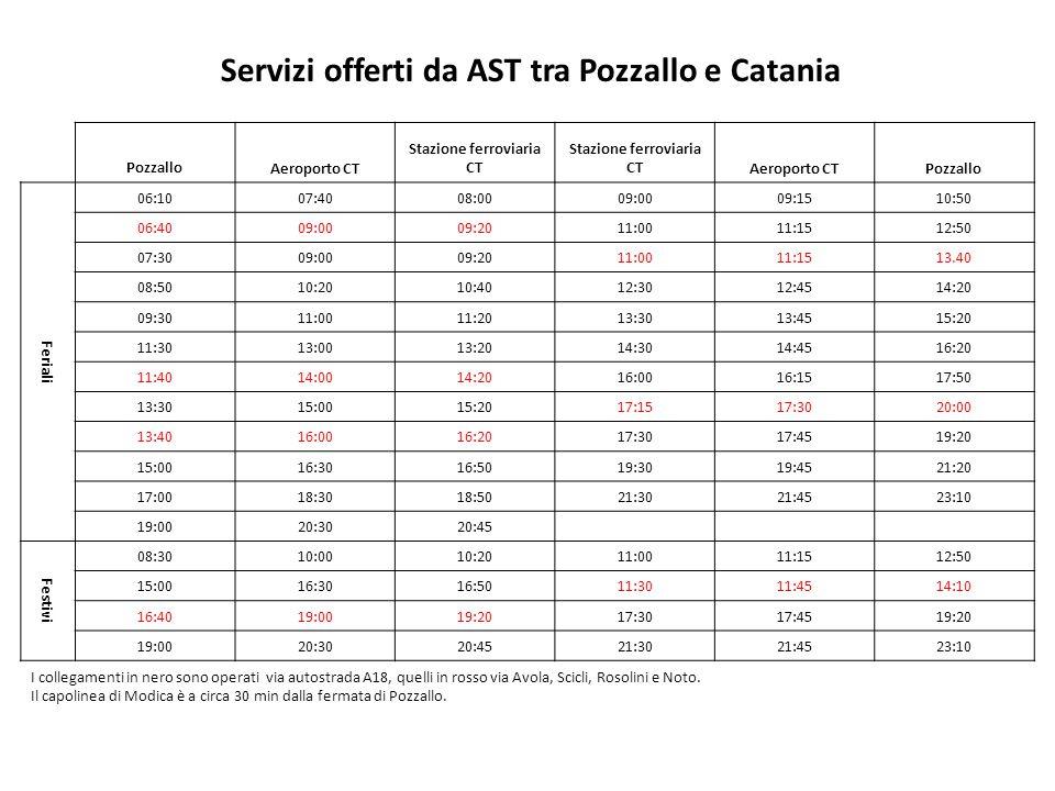 Servizi offerti da AST tra Pozzallo e Catania Stazione ferroviaria CT