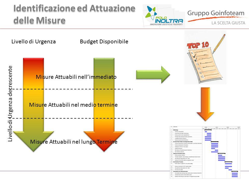 Identificazione ed Attuazione delle Misure