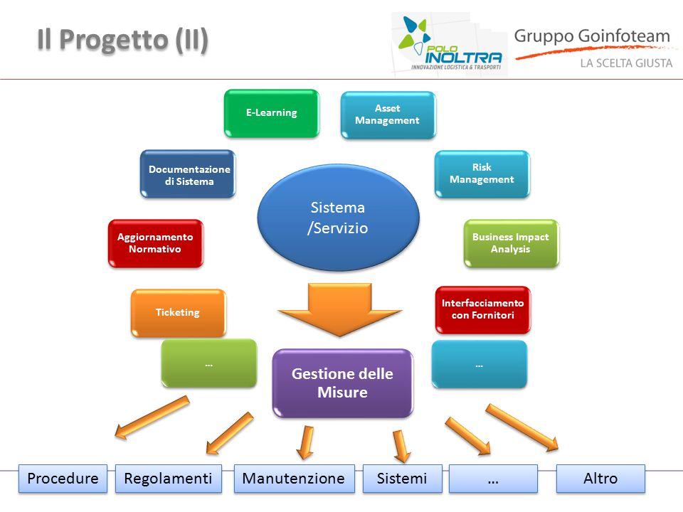 Il Progetto (II) Sistema /Servizio Gestione delle Misure Procedure