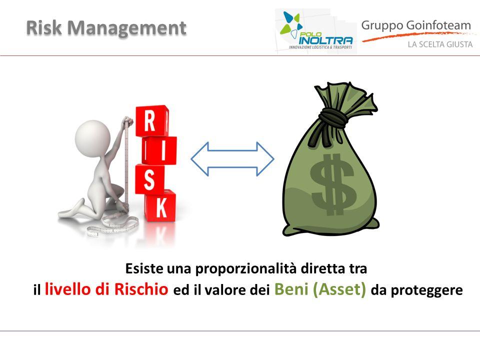 Risk Management Esiste una proporzionalità diretta tra
