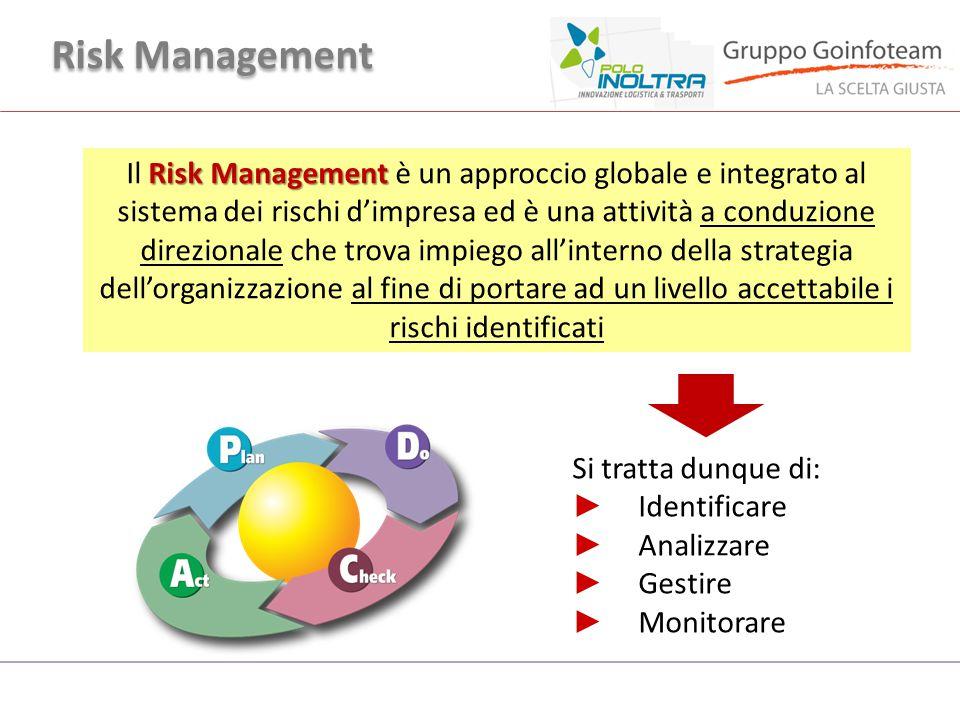 Gruppo Innovare Risk Management.