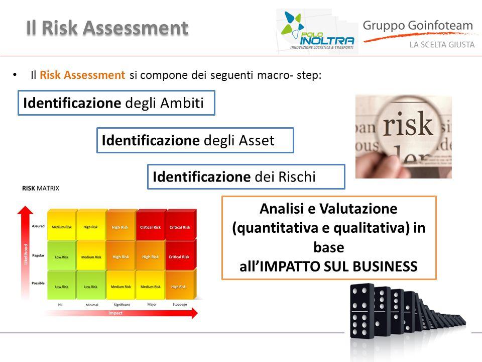 Il Risk Assessment Identificazione degli Ambiti