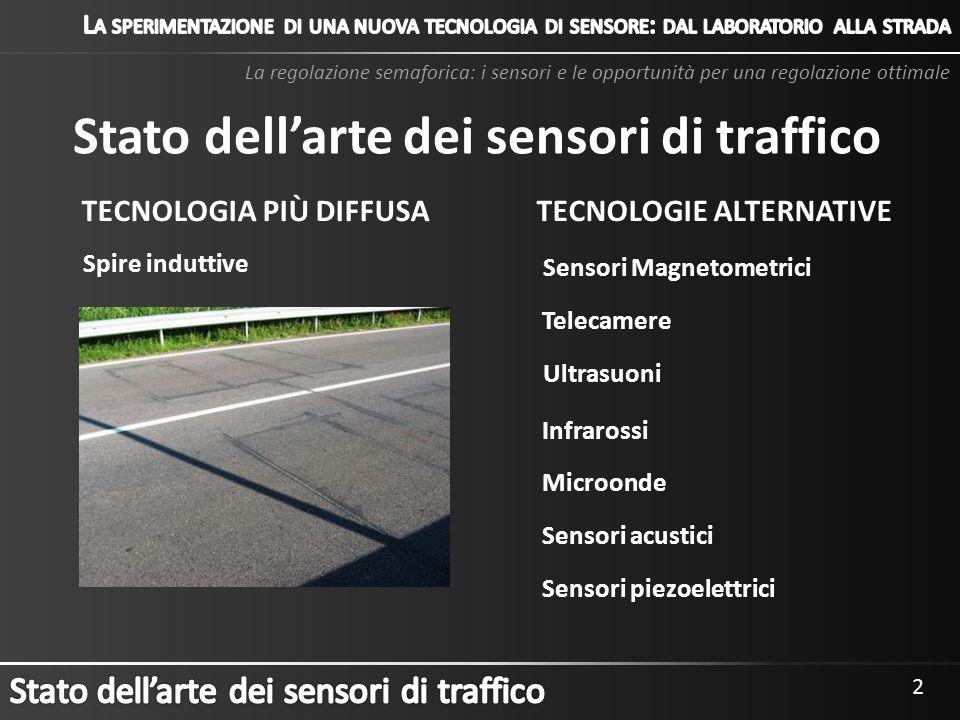 Stato dell'arte dei sensori di traffico