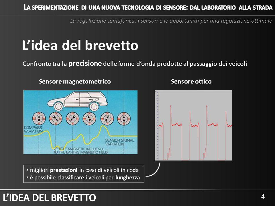 L'idea del brevetto L'IDEA DEL BREVETTO