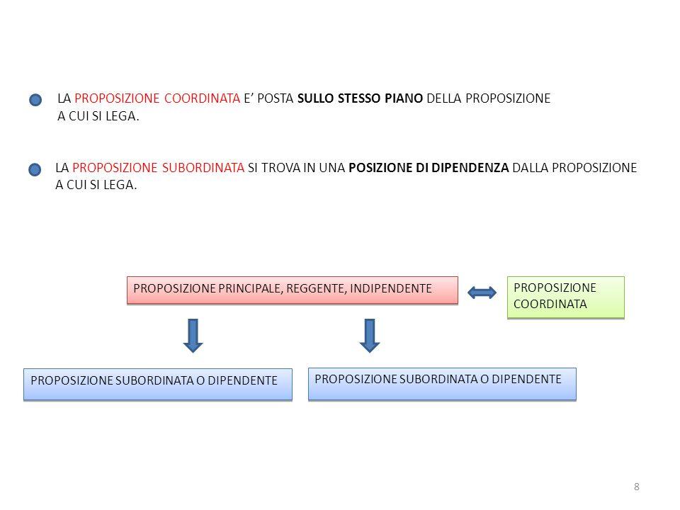 LA PROPOSIZIONE COORDINATA E' POSTA SULLO STESSO PIANO DELLA PROPOSIZIONE