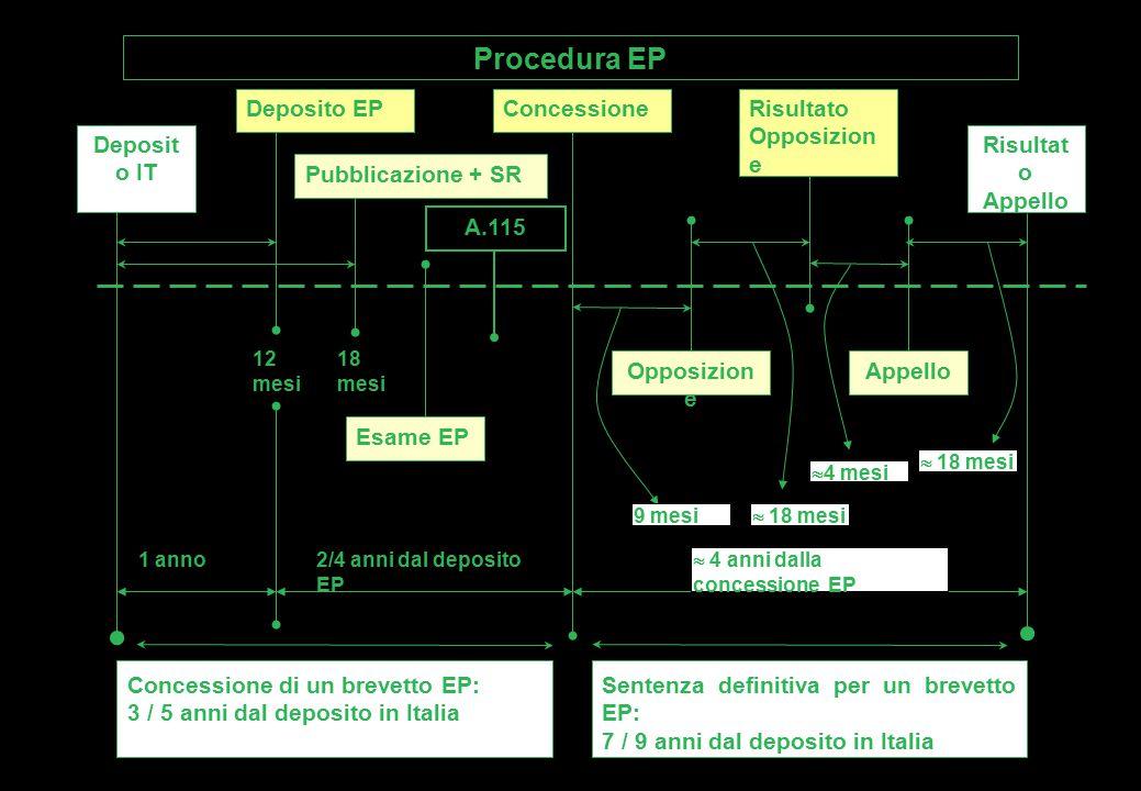 Procedura EP Deposito EP Concessione Risultato Opposizione Deposito IT