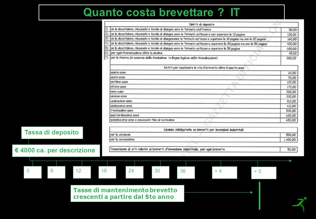 Quanto costa brevettare IT