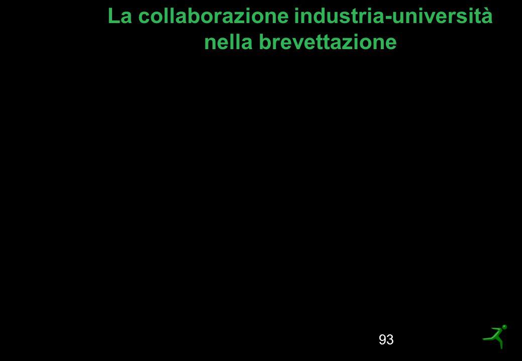 La collaborazione industria-università nella brevettazione
