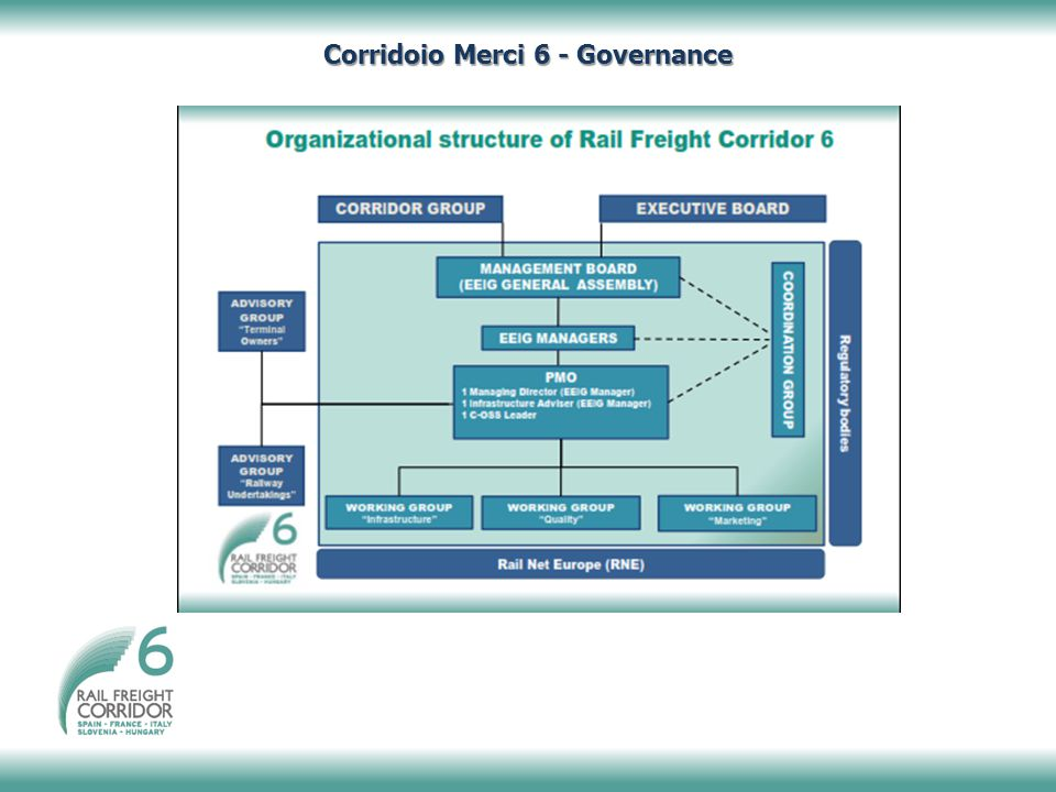 Corridoio Merci 6 - Governance
