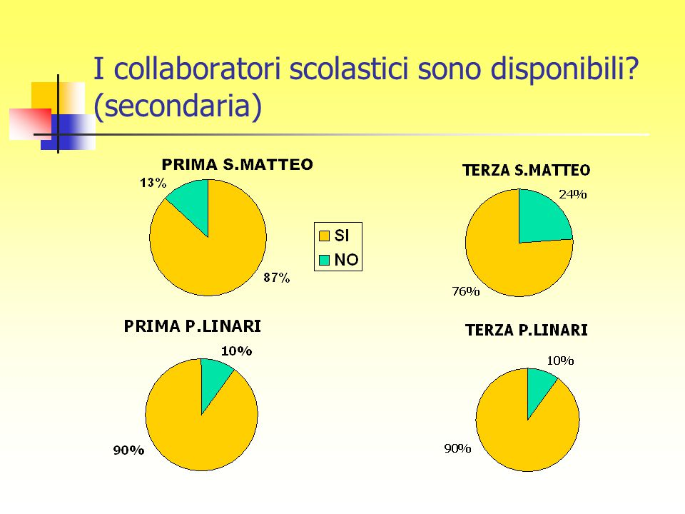I collaboratori scolastici sono disponibili (secondaria)