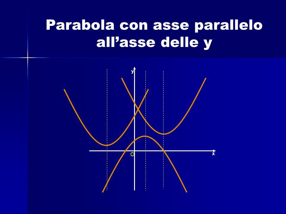 Parabola con asse parallelo all'asse delle y