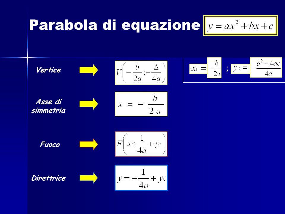 Parabola di equazione ; Vertice Asse di simmetria Fuoco Direttrice