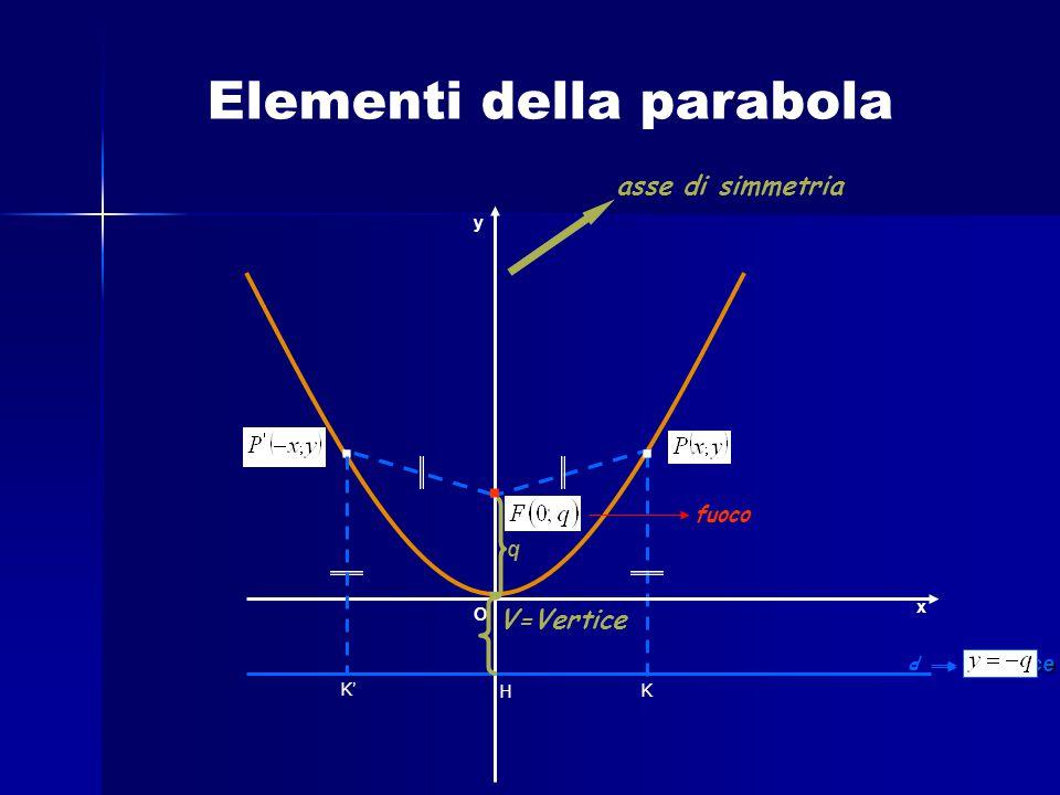 . . . . Elementi della parabola asse di simmetria V=Vertice fuoco q