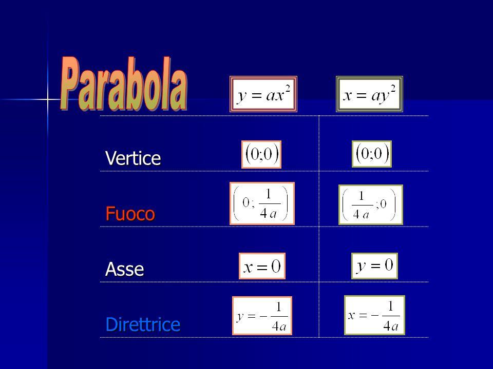 Parabola Vertice Fuoco Asse Direttrice