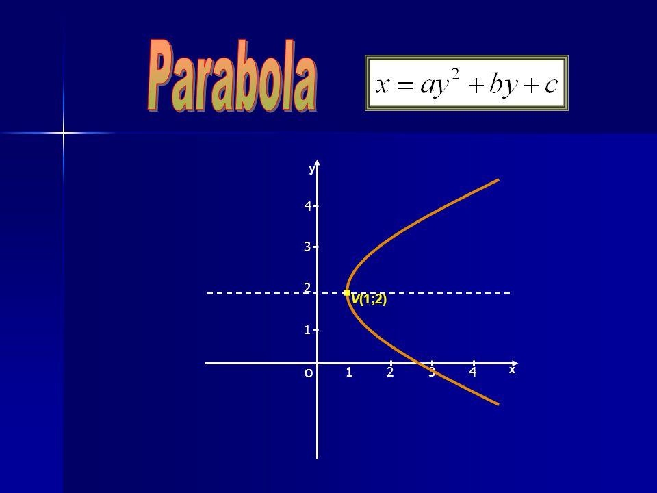 Parabola x y 2 3 1 4 . V(1;2) O 1 3 2 4