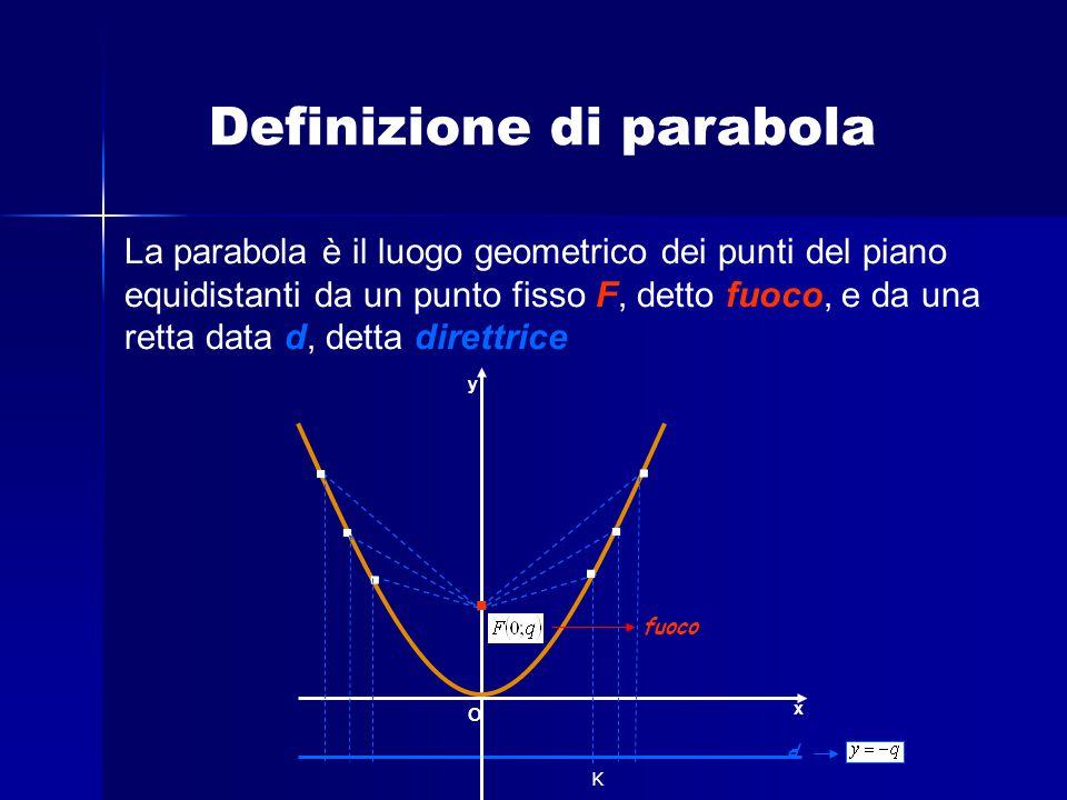 . Definizione di parabola